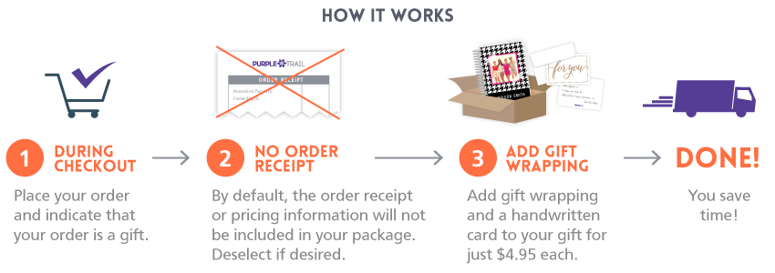 Gift Mailing Service - How it works